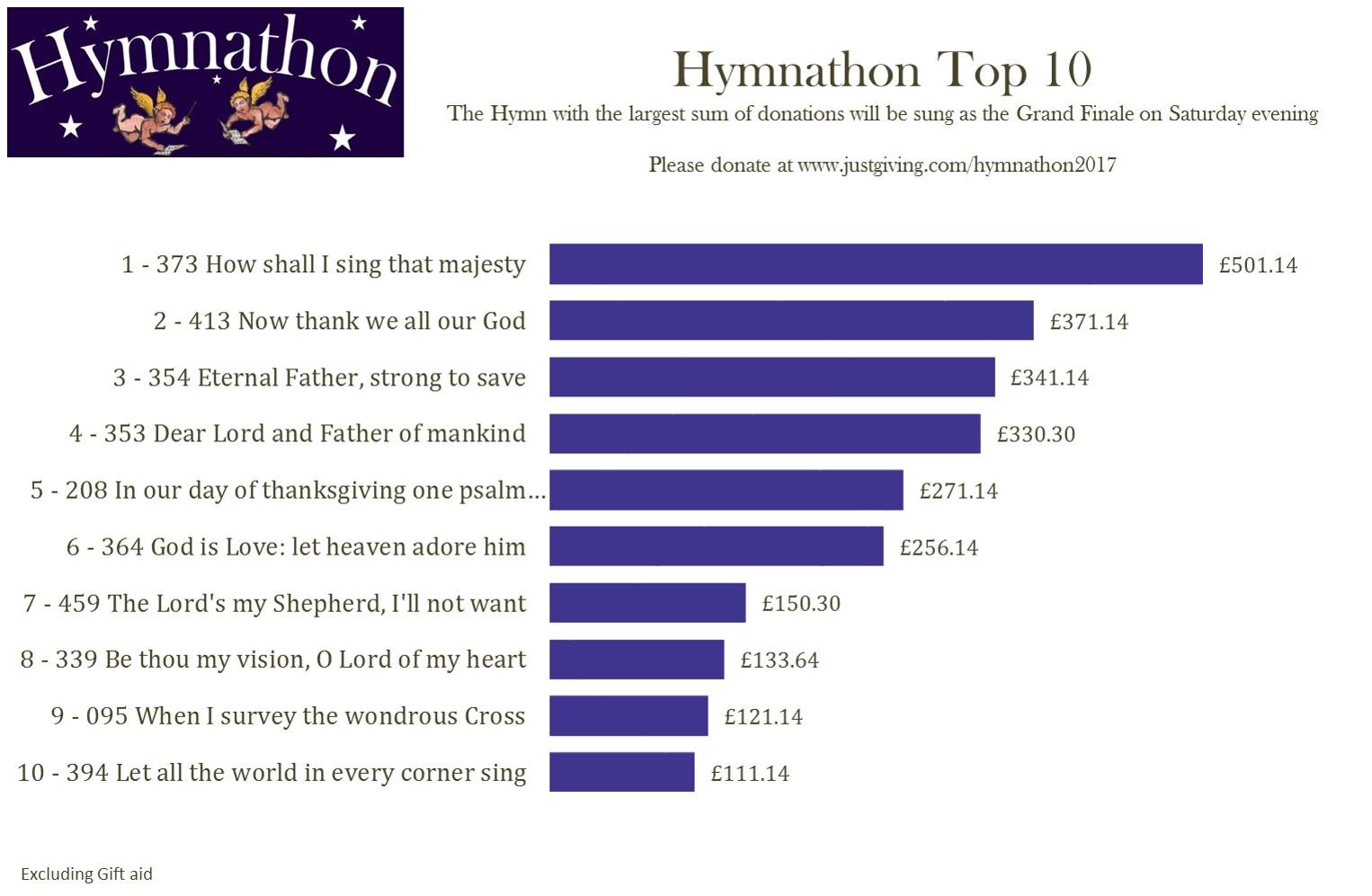 Top 10 1st Mar