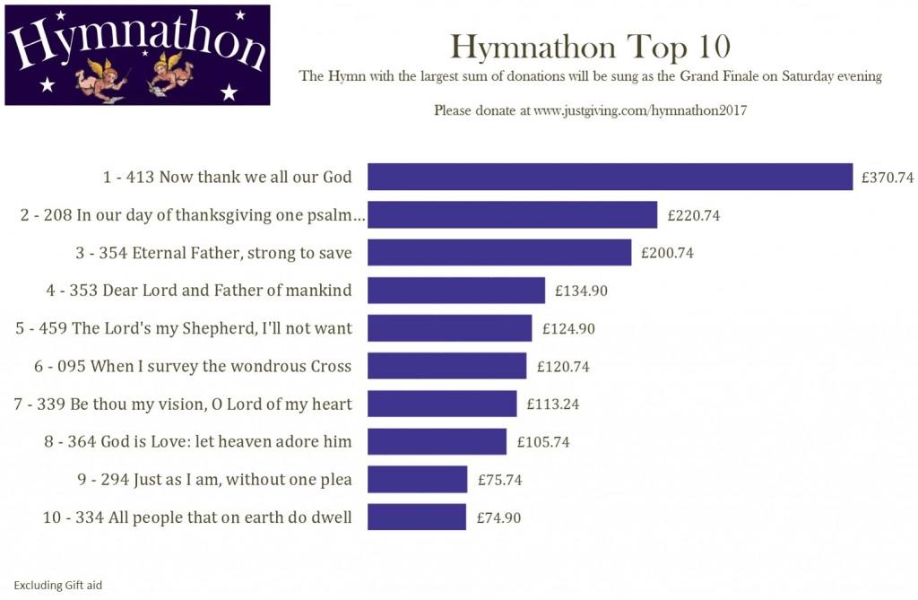 Top 10 22nd Feb