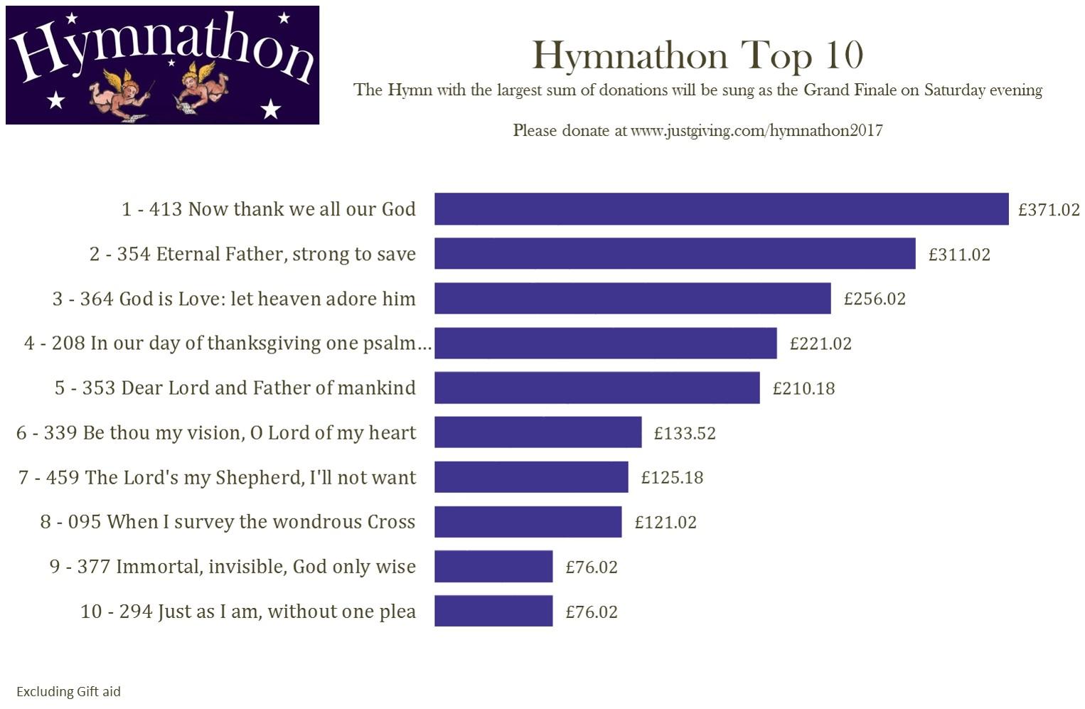 Top 10 26th Feb