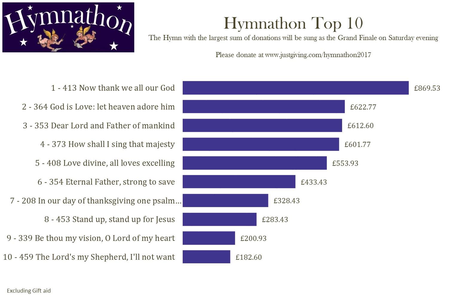 Top 10 4th Mar 1am