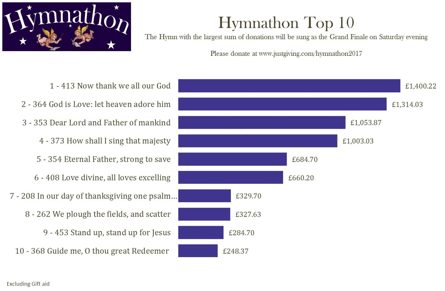 Top 10 4th Mar 4pm