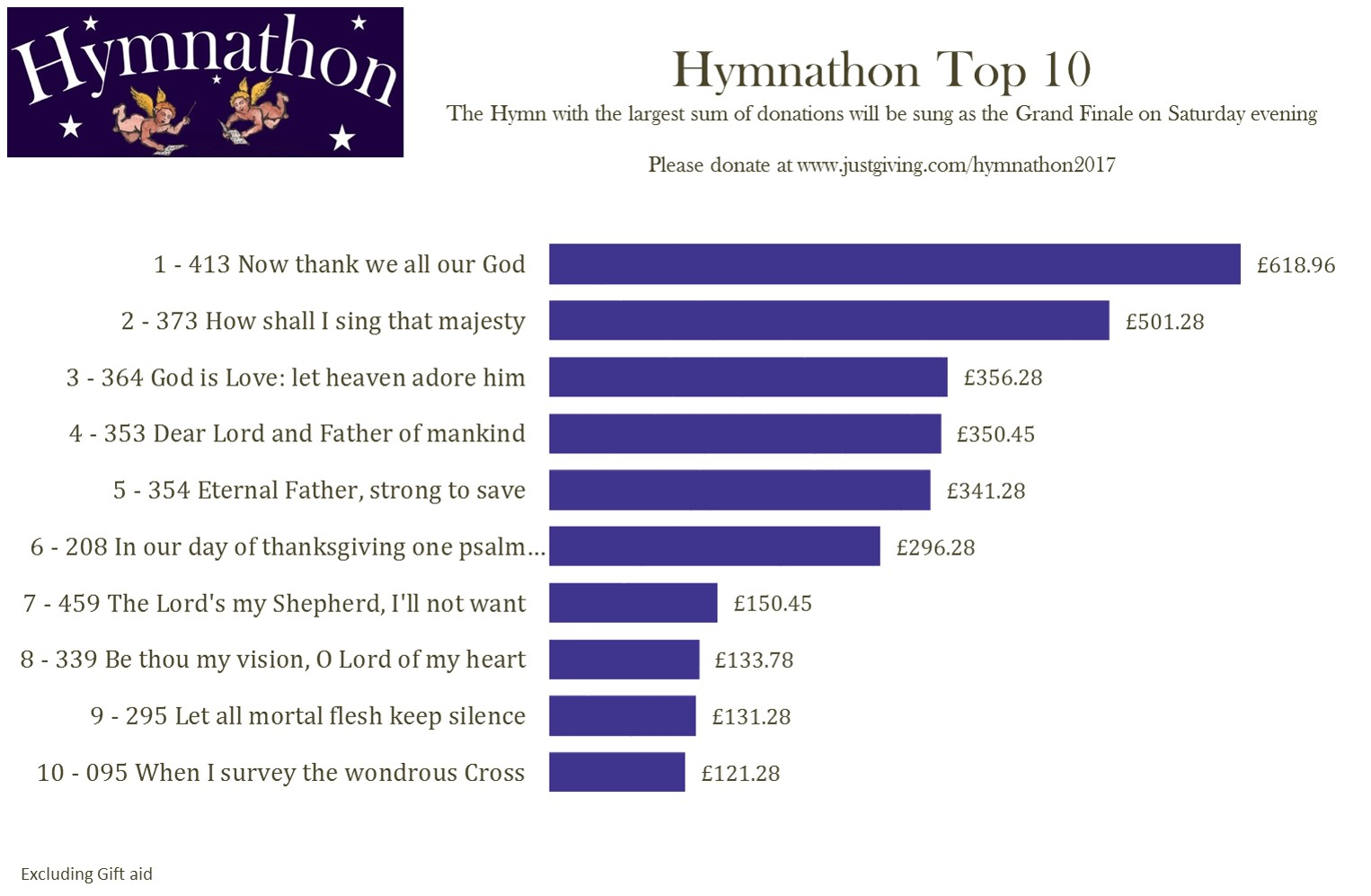 Top 10 Thu 2nd Mar
