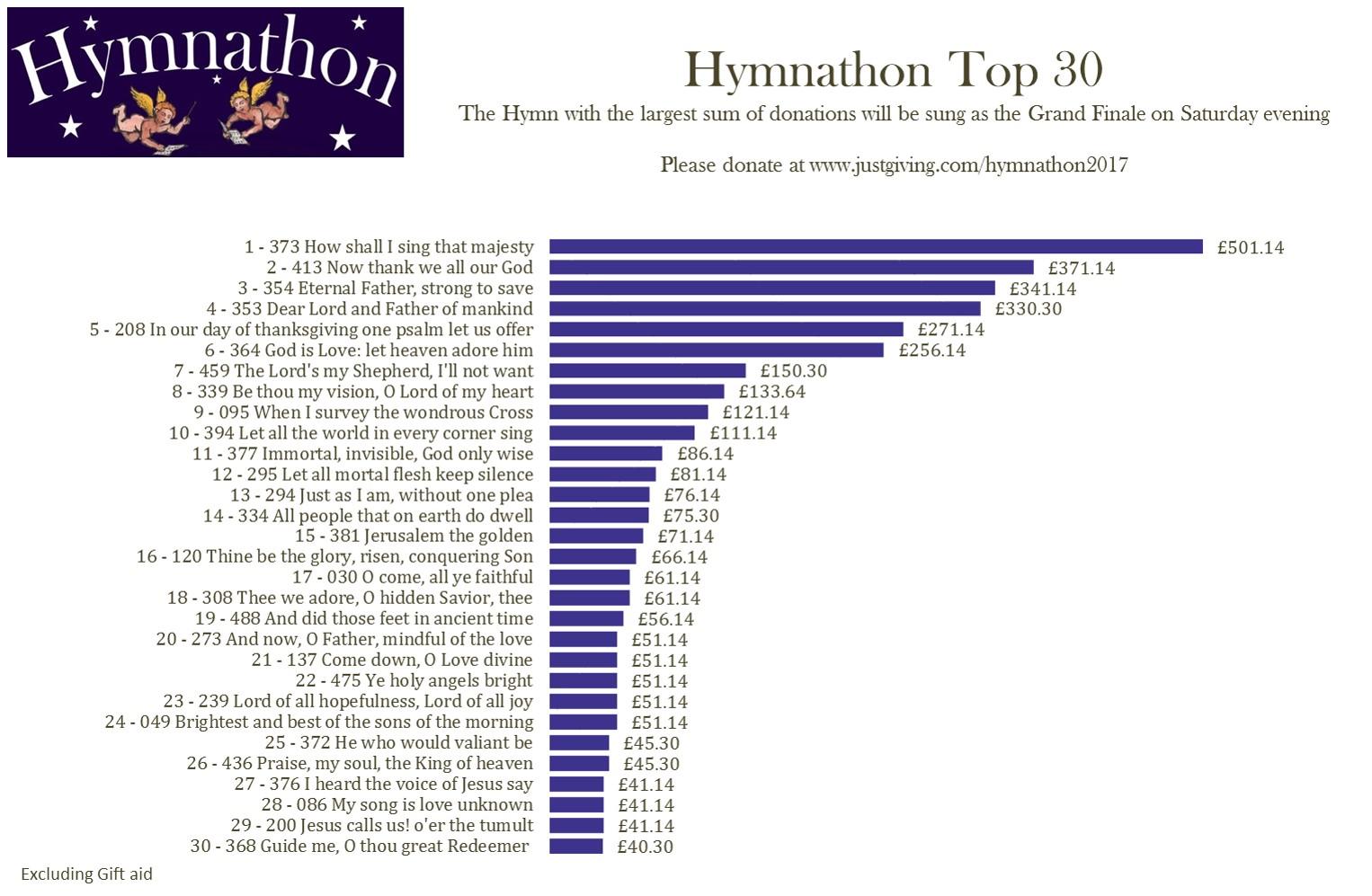 Top 30 1st Mar