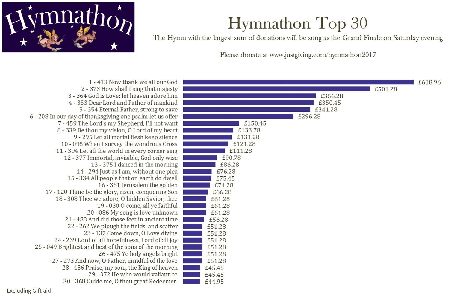 Top 30 Thu 2nd Mar